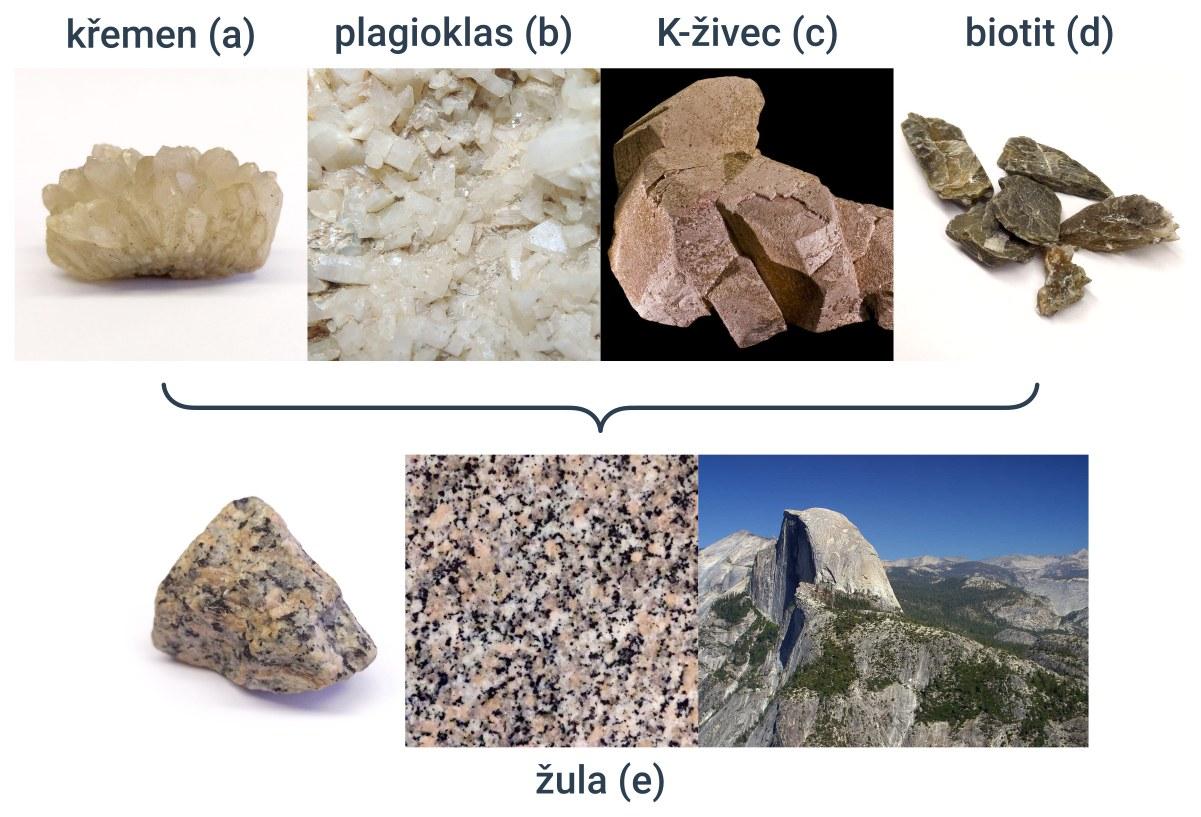z jednoho nebo více druhů minerálů vznikají horniny